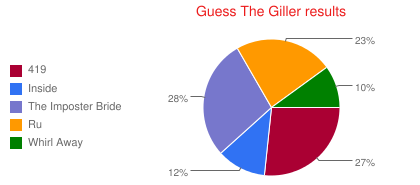 Guess The Giller results