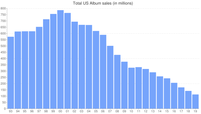 Total U.S. Album sales (physical + digital in millions)