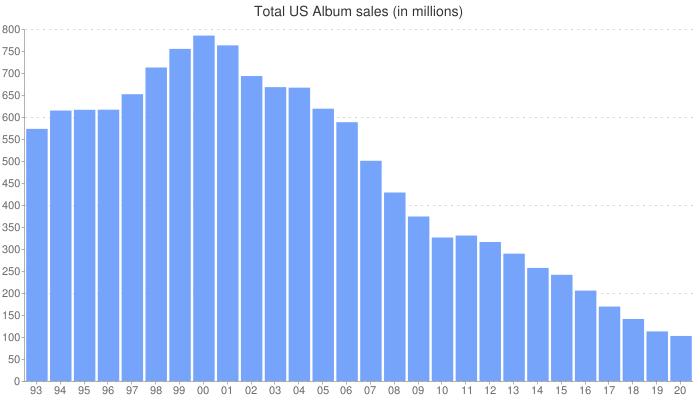 Total U.S. Album sales (physical + digital in millions)