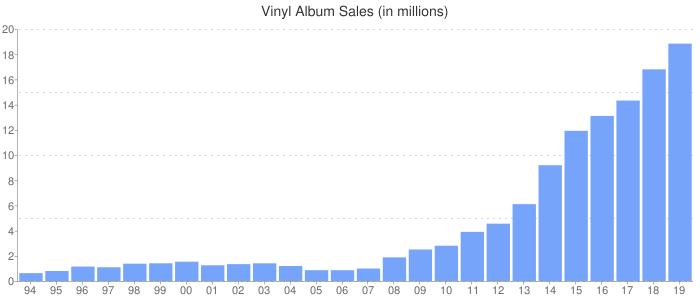 Vinyl Album Sales (in millions)