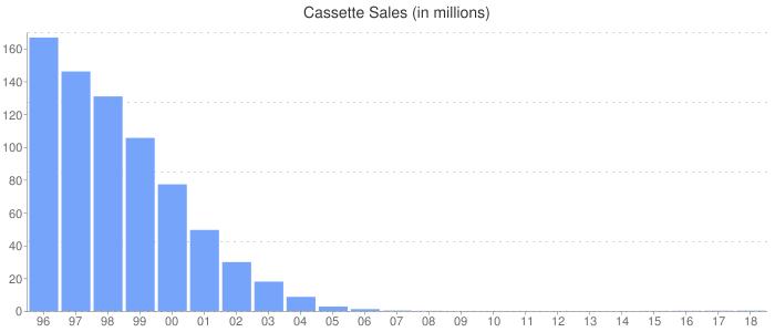 Cassette Sales (in millions)
