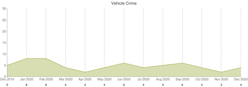 Vehicle Crime