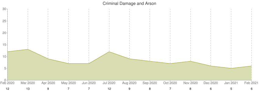 Criminal Damage and Arson