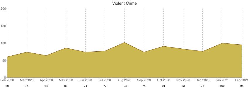 Violent Crime