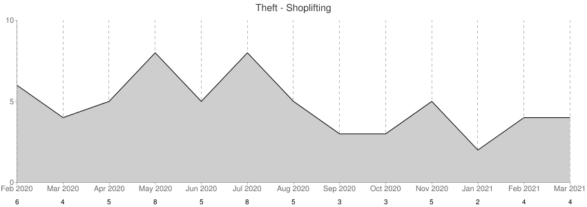 Theft - Shoplifting
