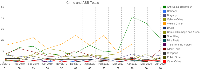 Crime Rate Trends
