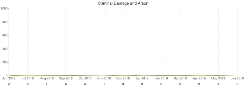 Criminal Damage and Arson