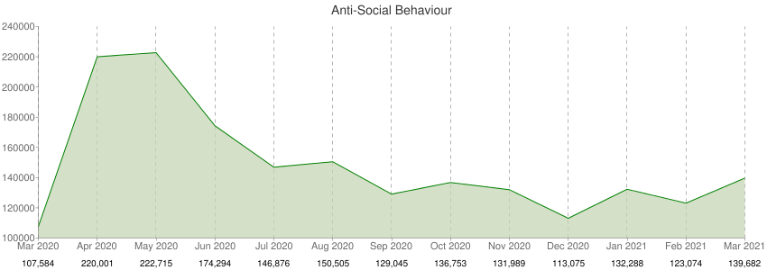 Anti-Social Behaviour