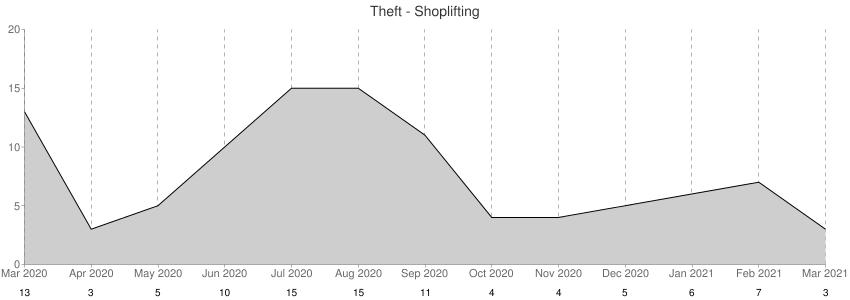 Theft - Shoplifting