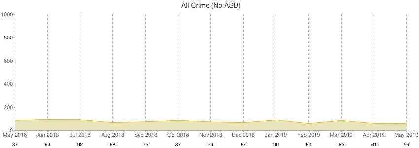 All Crime (No ASB)
