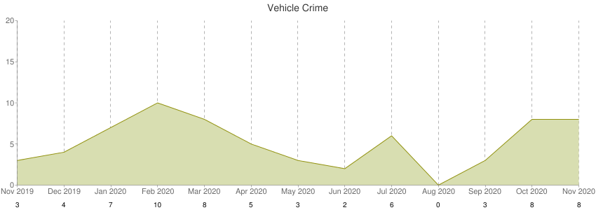 Vehicle Crime