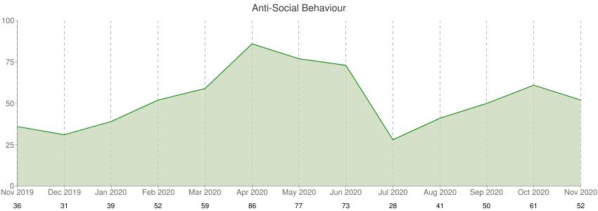 Anti-Social Behaviour