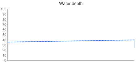 Chart of water level